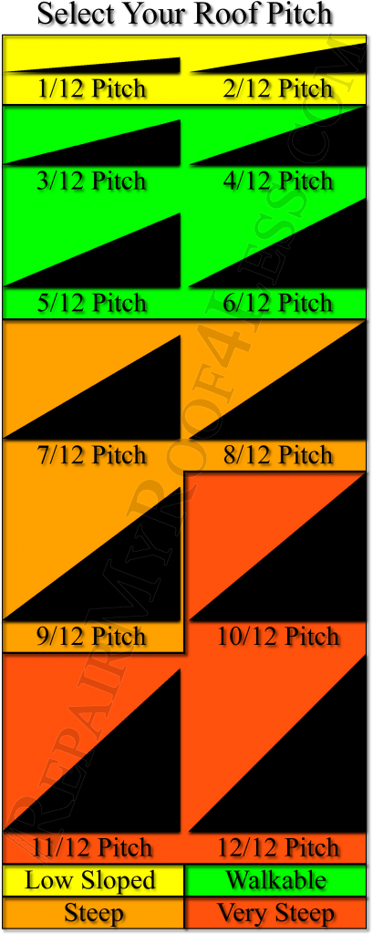Roofing Contractors San Antonio, Roofing Pitch, Roof Pitch Chart,